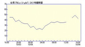 Most recent hourly PM2.5 measurements in Tainan.
